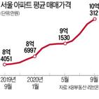 평균,서울,아파트