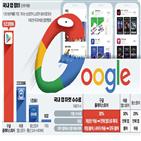 구글,콘텐츠,국내,수수료,결제,디지털,구글플레이,적용,장터,가격