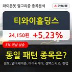 티와이홀딩스,기관,순매매량,상승