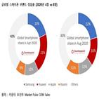 점유율,시장,화웨이,삼성전자