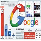 구글,콘텐츠,국내,디지털,결제,수수료,장터,가격,유통,애플