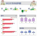 오피스텔,서울,전분기,상승,지방,하락