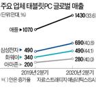 태블릿,판매량,증가,시장,아이패드,올해,대로,삼성전자