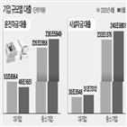 대출,중소기업,운전자금,대기업,은행,시설자금,증가
