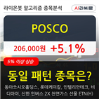 기관,POSCO,순매매량,주가,오전