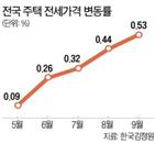 전셋값,전국,오피스텔,지난달,상승,서울