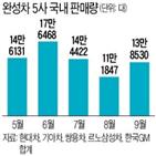 판매,작년,내수,대비,국내,한국