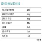 금융기업,현대경영,금융,서울대,출신,회장