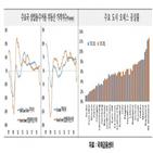 부동산,상업,투자,오피스,대한,위험,리테일,코로나19,공실률,증가
