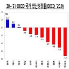 성장률,정도,회복,수준,한국,미국,가장