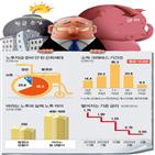 은퇴,생활비,퇴직자,이자,투자,이상,금리,노후,평균,은행