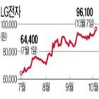LG전자,실적,상승,가전