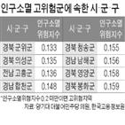 지역,인구소멸,위험지역,인구,경북,경남,분석,인구소멸위험지수