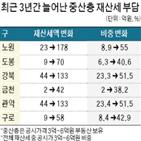 재산세,지역,부동산,비중,정책,6억