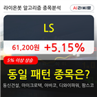 LS,기관,순매매량,주가