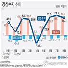 흑자,수입,증가,작년,연속