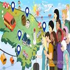 관광산업,기여도,한국,국가,10.90,9.10,8.70,관광,고용,크로아티아