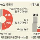 케이프,회장,지분,사장,서강대,김광호,총동문회,경영권