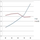 상승률,한국,0.7,식료품,0.5,물가,1.0,0.9