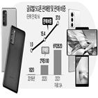 시장,휴대폰,스마트폰,내년,글로벌,전망