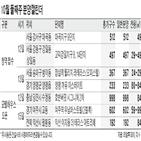공급,모델하우스,청약,서울,전용