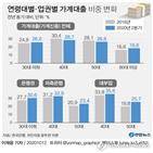 대출,비중,증가,가계대출,포인트