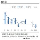 파라다이스,한국신용평가,신용등급,수요,하향