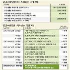 김세영,메이저대회,박인비,대회,기록,우승,버디,선수,투어,메이저