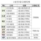 지역,서울시,도시재생기업,주민,계획