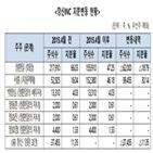 창신,서흥,과징금,공정위,창신그룹,부과,지원