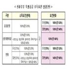 특공,소득기준,부총리,완화