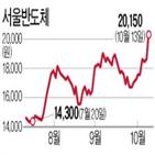 서울반도체,업계,미니,판매,특허,주가
