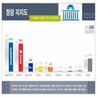포인트,민주당,31.3,민의힘,조사,지지율
