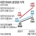 분양권,대전,아파트,가격,분양가,지난달