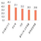 수출,중국,기업,아세안,회복