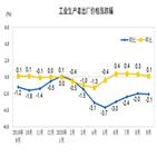 중국,상승률