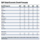 한국,영향,아태지역,전망,재정준칙,S&P,상무,정부,회복