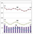 판매량,전력판매량,작년