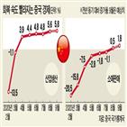 중국,발행,국채,미국,투자자,채권,규모,수준,만기