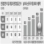 게임,중국,한국,일본,정부,발급,매출,미국,분석