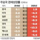 국가,성장,코로나,경제,전망,올해,예상