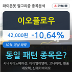 기관,000주,순매매량