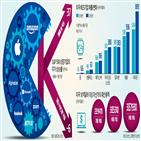 기업,빅테크,작년,아마존,채용,인력,대비,미국,기술기업