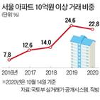 거래,10억,이상,아파트,비중,서울,감소