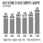 수익률,최근,삼성전자,삼성,삼성그룹펀드,삼성그룹주,펀드