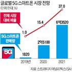 시장,스마트폰,판매량,아이폰12,애플,라인업,내년,삼성전자,올해,LG