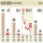신라젠,투자,투자자,코오롱티슈진,문제,혐의,회사,상장폐지,경영진