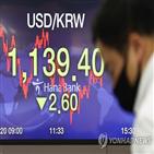 환율,시장,중국,하락