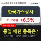 한국가스공사,보이,주가