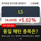 LS,상승
